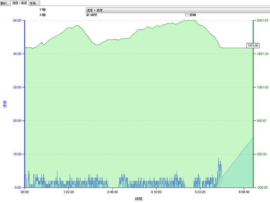 浅間山高度速度記録