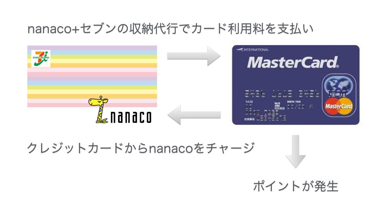 収納 代行 nanaco