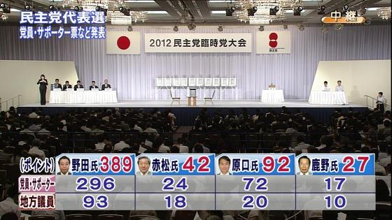 野田首相、民主代表に再選