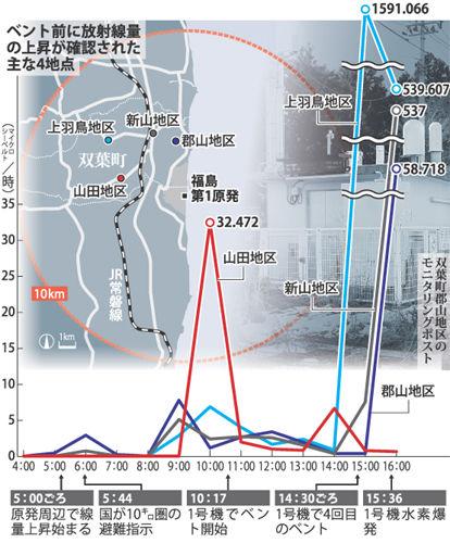 福島第1原発ベント前 放射性物質が10キロ圏に拡散