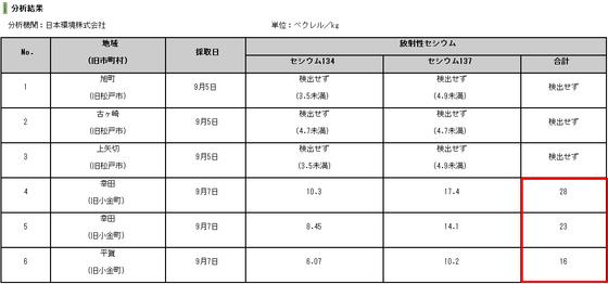 松戸市公式ホームページ 平成24年産米の放射性物質検査について