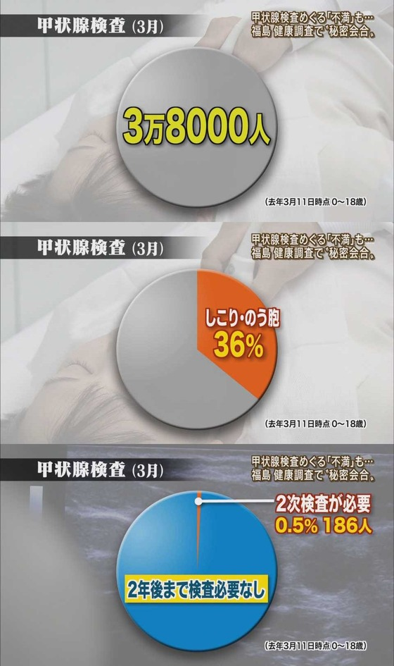 福島 健康調査で秘密会合 甲状腺監査めぐる不満も・・・2