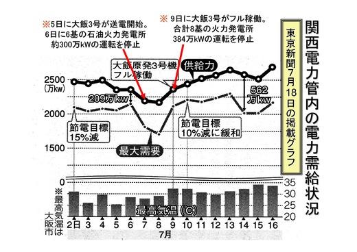 08月09日決算報告と関電需給状況_08