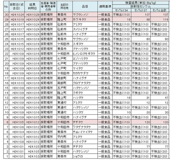 野生きのこの放射性物質検査について   青森県庁ホームページ