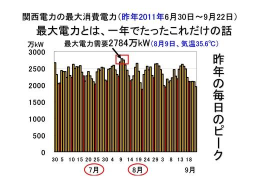 08月09日決算報告と関電需給状況_13