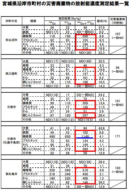宮城県沿岸市町村の災害廃棄物の放射能濃度測定結果一覧