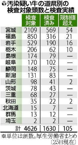 汚染疑い牛都道府県に検査.jpg