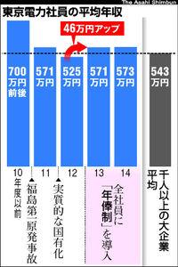 東電社員年収、来年度46万円アップ