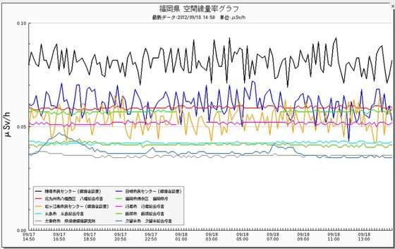 福岡県空中線量