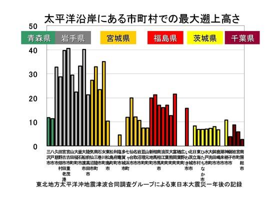 PDF◆太郎DVDー2津波と電源喪失-2_10