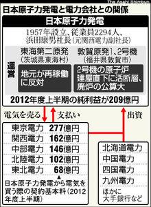 日本原子力発電と電力会社との関係