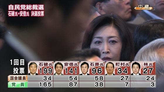 自民党総裁選投票1回目