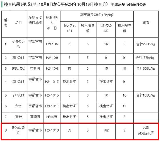 栃木県放射性物質簡易検査の結果について