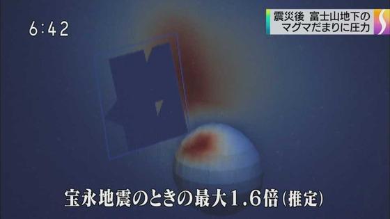 震災後 富士山マグマに高圧力2