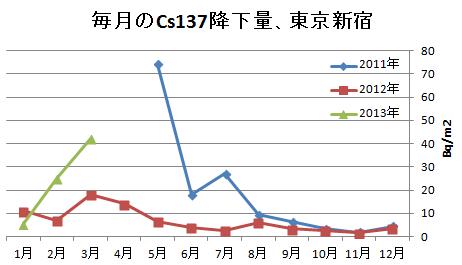 毎月のセシウム137降下量、東京新宿