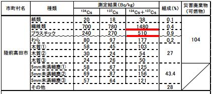 岩手県沿岸市町村の災害廃棄物の放射能濃度測定結果一覧