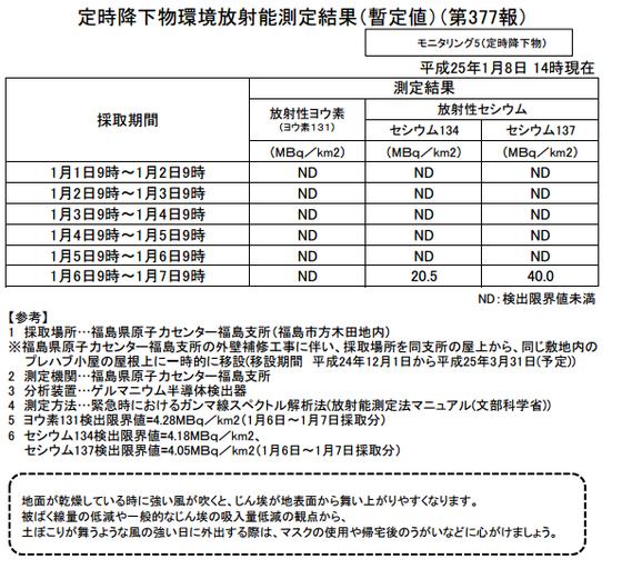 定時降下物環境放射能測定結果(暫定値)(第377報)