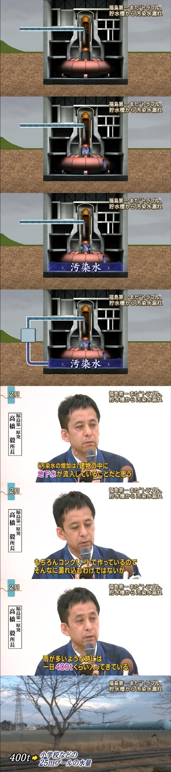 東電地下貯蔵槽漏れ4
