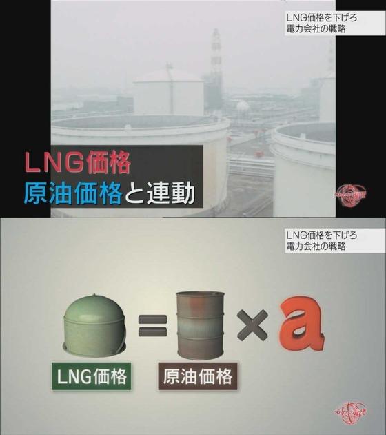 LNGの価格を、上昇している石油価格に連動した価格で仕入れる