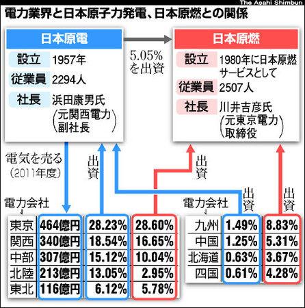 電力9社、原電支援へ 破綻回避へ1200億円超検討