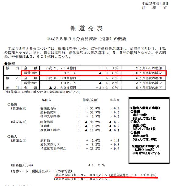 貿易統計速報 3月分