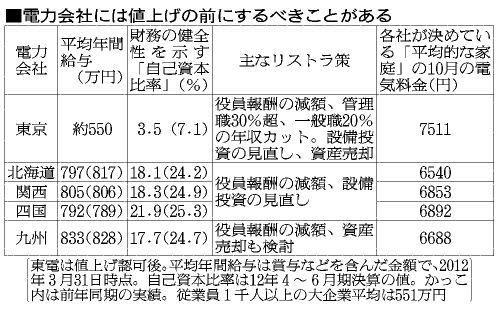 電力会社の年収 (2)