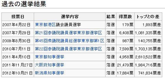 マック赤坂   Wikipedia