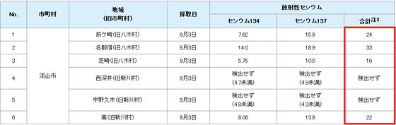 平成24年産 県産米の放射性物質検査結果 千葉県流山