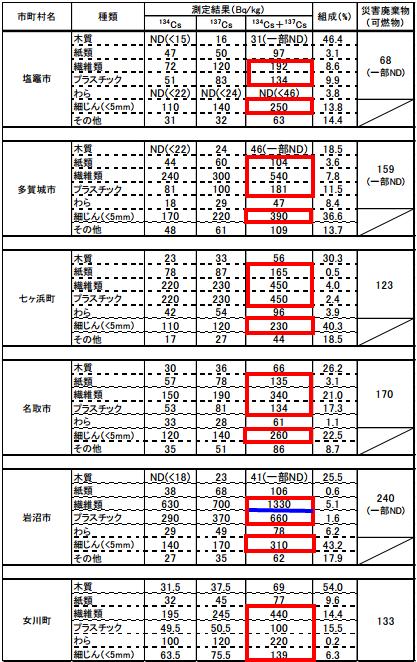 宮城県沿岸市町村の災害廃棄物の放射能濃度測定結果一覧2