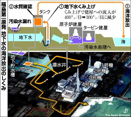 福島第一 地下水 検出孔
