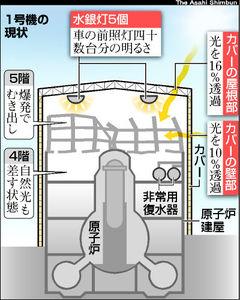 福島第一原発1号機の現状