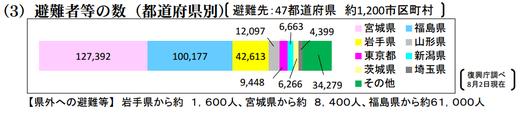 県外避難者の数(8月現在)復興庁HP