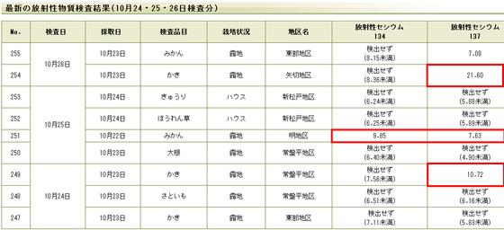 松戸市が実施した産農産物の放射性物質検査結果
