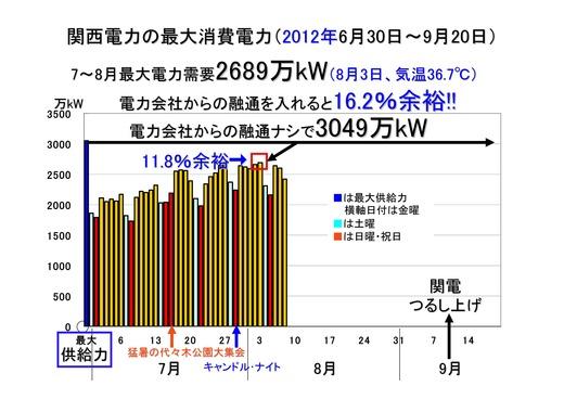 08月09日決算報告と関電需給状況_11