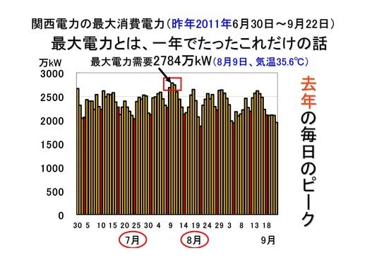 08月25日関電需給状況_30