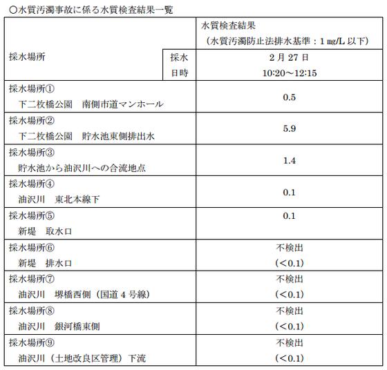 水質汚濁事故に係る水質検査結果一覧