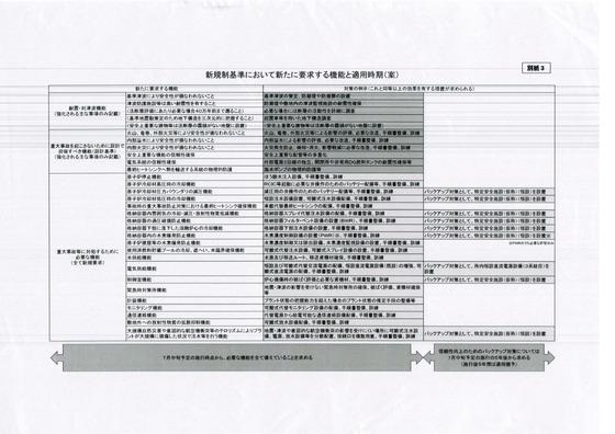 規制庁資料2
