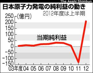 日本原子力発電の純利益の動き