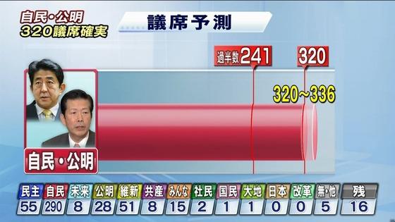 衆院選結果2