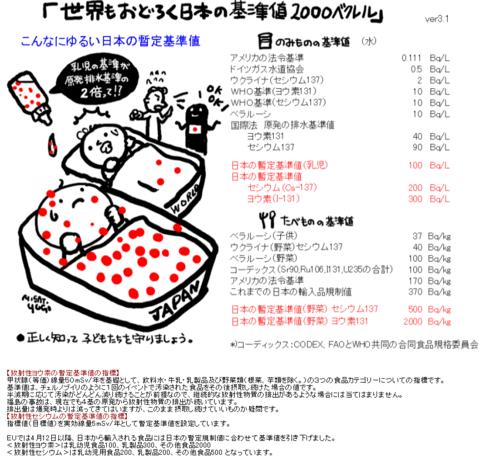 世界もおどろく日本の基準値2000ベクレル.png