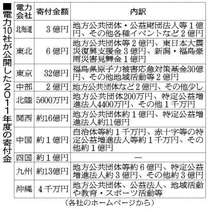 関電、福島原発事故後に寄付金25億円 自治体などに