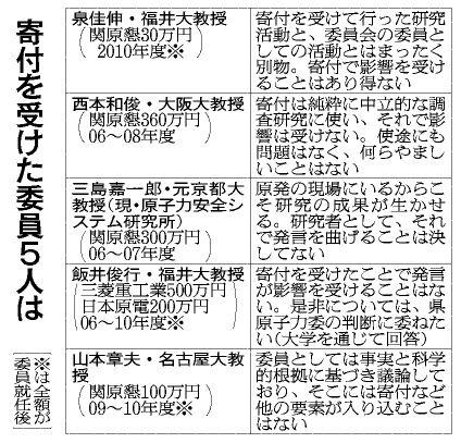 福井県原子力委員に1490万円 電力側、5人に寄付