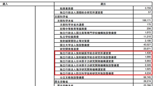 復興費、日本原子力研究開発機構へ