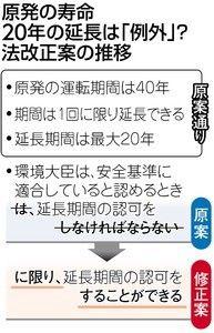必ず認可→認可できる 原発延長 限定的に.jpg
