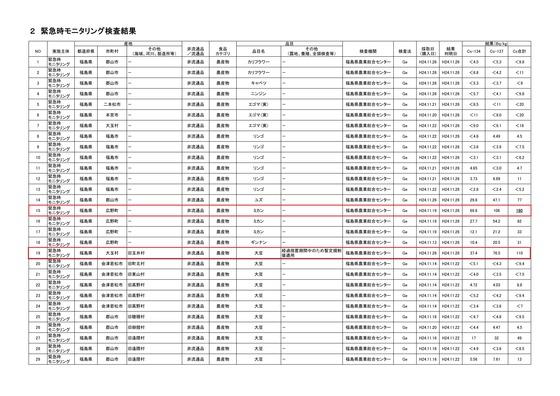 食品中の放射性物質の検査結果について(第530報)_01