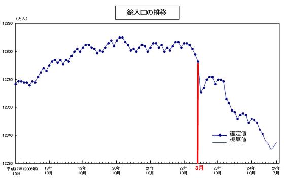人口推計平成25年 2013年 2月確定値 平成25年7月概算値