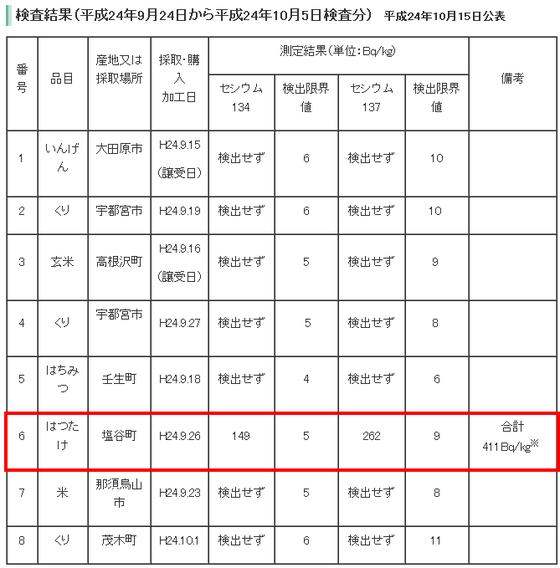 栃木県放射性物質簡易検査の結果について2