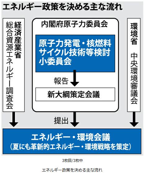 核燃サイクル原案 秘密会議で評価書き換え 再処理を有利2