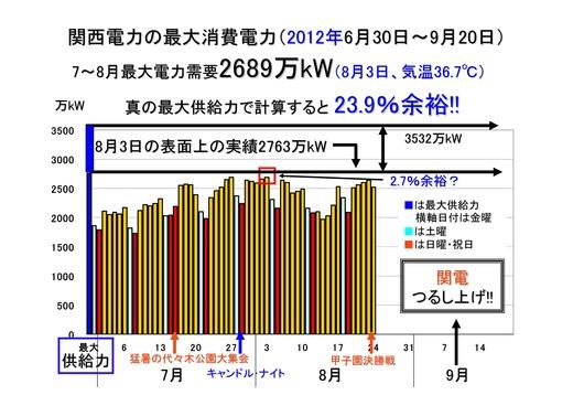 08月25日関電需給状況_26