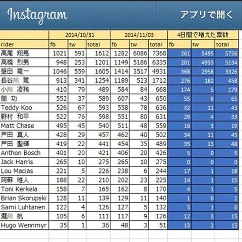 Instagram_ranking